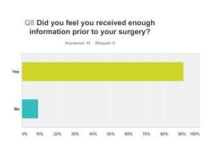 Aurora Clinics: Information prior to surgery